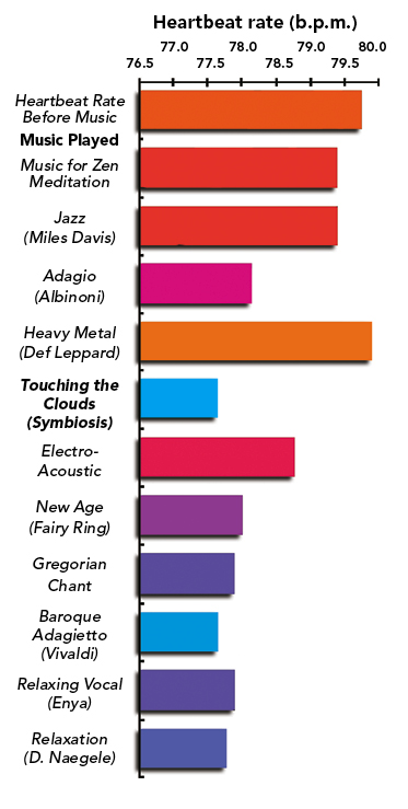 A graph showing the effectiveness of different types of music for relaxation